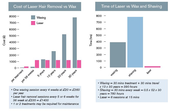 Laser Therapy comparison to waxing, Blossom Cosmetic Laser Clinic Bangor
